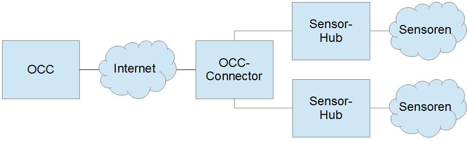 Server-Eye - Verbindungen