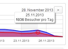 Count per Day - 25.11.2013