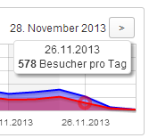 Count per Day 26.11.2013